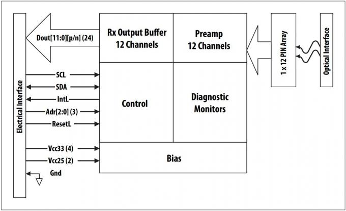 AVAGO AFBR-776BxxxZ 12-Channel Parallel-Fiber-Optics Transmitter for short-range parallel multi-lane data communication